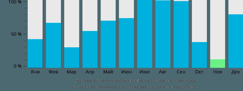 Динамика поиска авиабилетов из Берлина в Алматы по месяцам