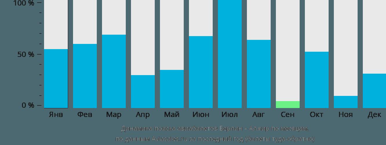 Динамика поиска авиабилетов из Берлина в Алжир по месяцам