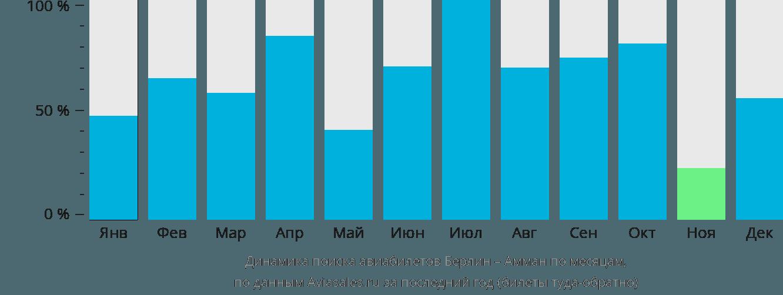 Динамика поиска авиабилетов из Берлина в Амман по месяцам