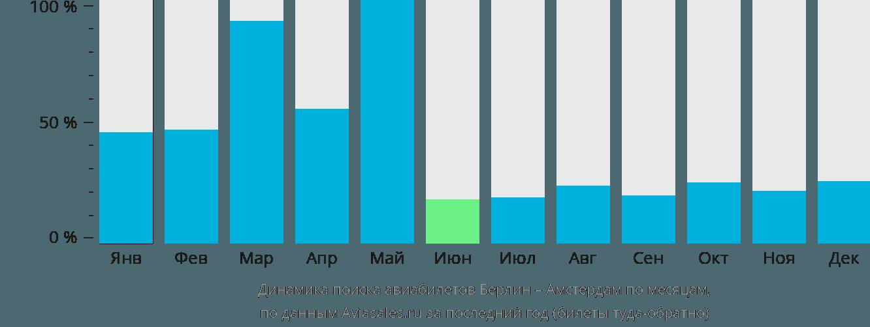 Динамика поиска авиабилетов из Берлина в Амстердам по месяцам