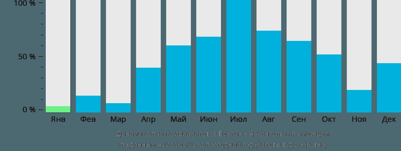 Динамика поиска авиабилетов из Берлина в Архангельск по месяцам