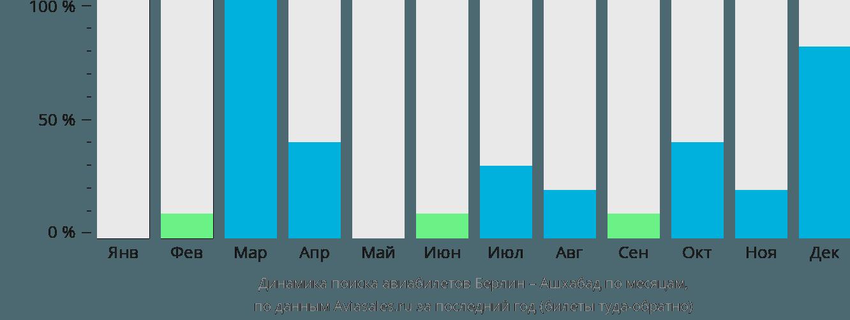 Динамика поиска авиабилетов из Берлина в Ашхабад по месяцам