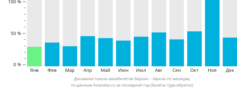 Динамика поиска авиабилетов из Берлина в Афины по месяцам