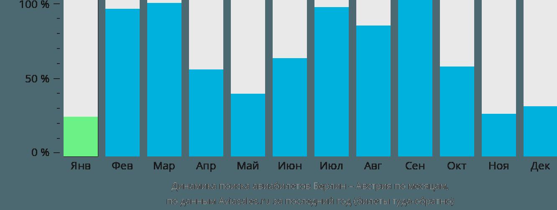 Динамика поиска авиабилетов из Берлина в Австрию по месяцам