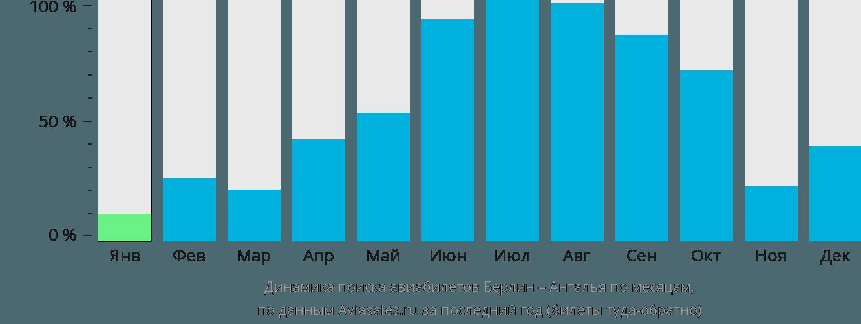 Динамика поиска авиабилетов из Берлина в Анталью по месяцам
