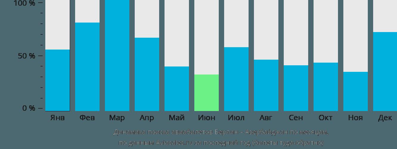 Динамика поиска авиабилетов из Берлина в Азербайджан по месяцам