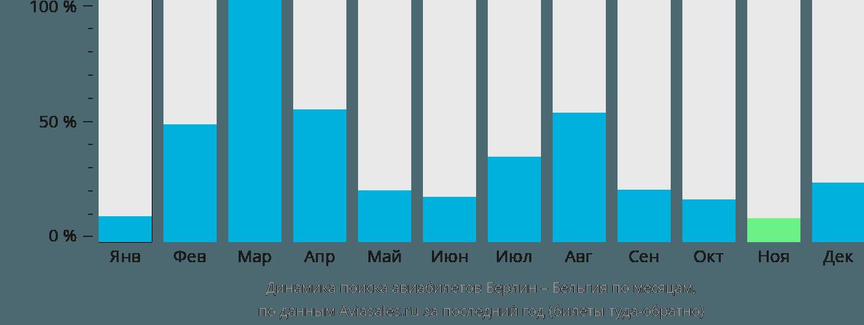 Динамика поиска авиабилетов из Берлина в Бельгию по месяцам