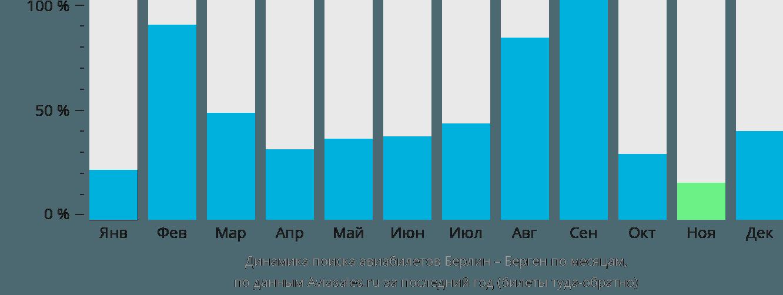 Динамика поиска авиабилетов из Берлина в Берген по месяцам