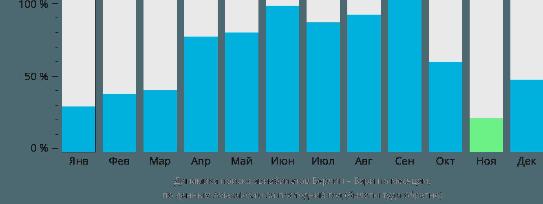 Динамика поиска авиабилетов из Берлина в Бари по месяцам