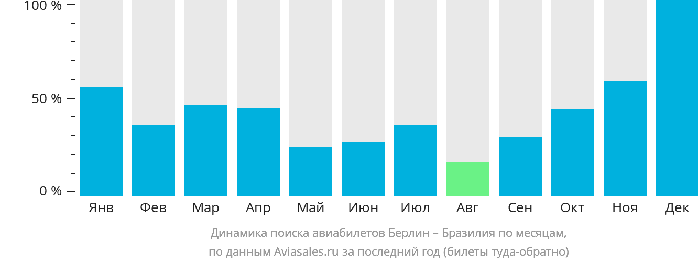 Динамика поиска авиабилетов из Берлина в Бразилию по месяцам