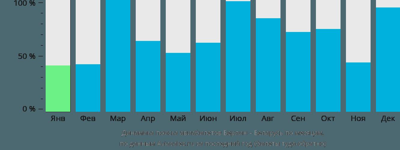 Динамика поиска авиабилетов из Берлина в Беларусь по месяцам