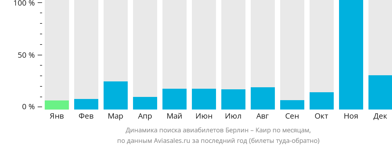 Динамика поиска авиабилетов из Берлина в Каир по месяцам