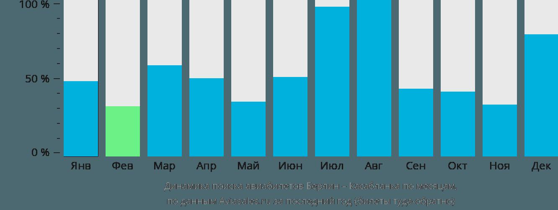 Динамика поиска авиабилетов из Берлина в Касабланку по месяцам