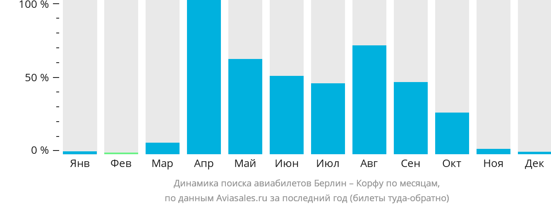 Динамика поиска авиабилетов из Берлина на Корфу по месяцам