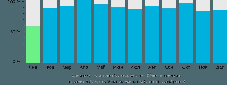 Динамика поиска авиабилетов из Берлина в Кёльн по месяцам
