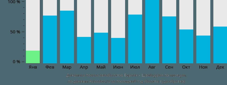 Динамика поиска авиабилетов из Берлина в Швейцарию по месяцам