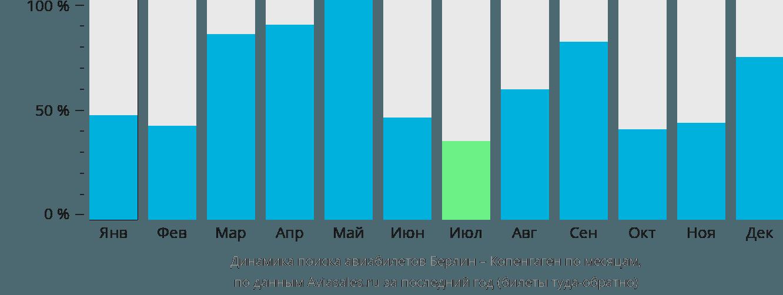 Динамика поиска авиабилетов из Берлина в Копенгаген по месяцам