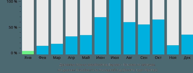 Динамика поиска авиабилетов из Берлина в Катанию по месяцам