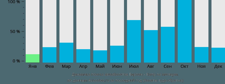 Динамика поиска авиабилетов из Берлина на Кипр по месяцам