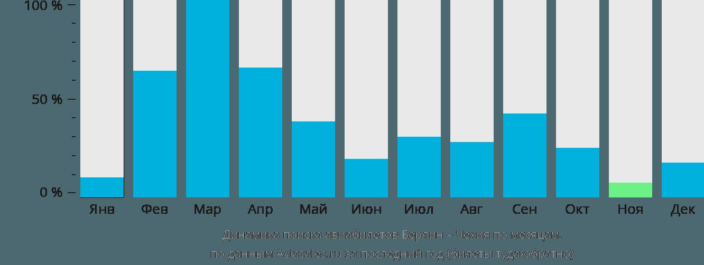 Динамика поиска авиабилетов из Берлина в Чехию по месяцам