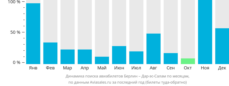 Динамика поиска авиабилетов из Берлина в Дар-эс-Салам по месяцам