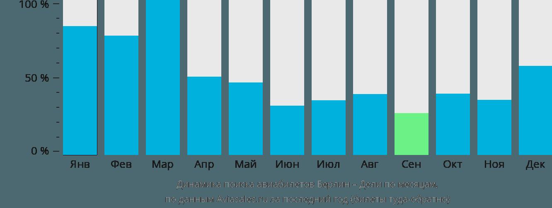 Динамика поиска авиабилетов из Берлина в Дели по месяцам