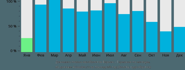 Динамика поиска авиабилетов из Берлина в Германию по месяцам