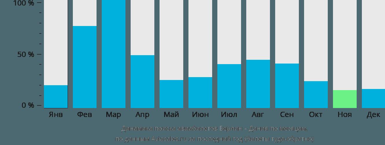 Динамика поиска авиабилетов из Берлина в Данию по месяцам
