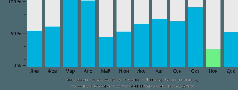 Динамика поиска авиабилетов из Берлина в Денпасар Бали по месяцам
