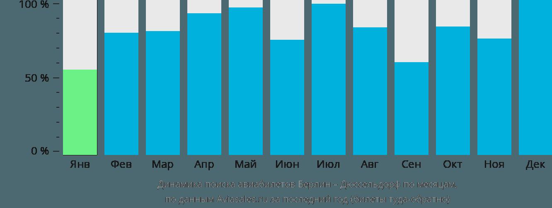 Динамика поиска авиабилетов из Берлина в Дюссельдорф по месяцам