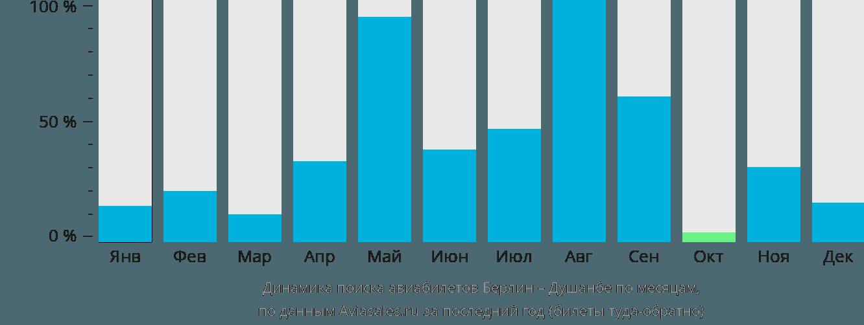Динамика поиска авиабилетов из Берлина в Душанбе по месяцам