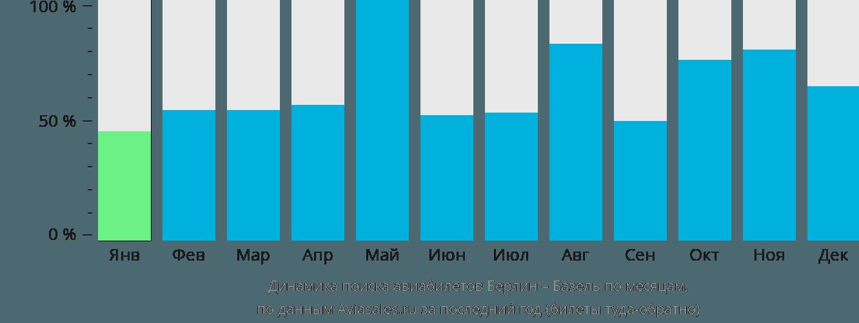 Динамика поиска авиабилетов из Берлина в Базель по месяцам