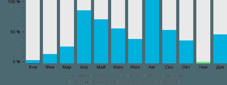 Динамика поиска авиабилетов из Берлина в Эрджан по месяцам