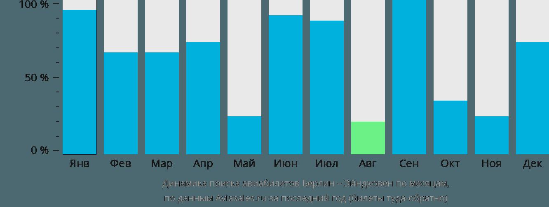 Динамика поиска авиабилетов из Берлина в Эйндховен по месяцам