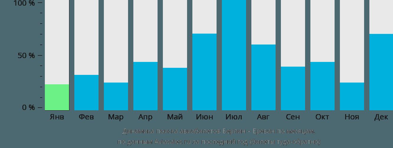 Динамика поиска авиабилетов из Берлина в Ереван по месяцам