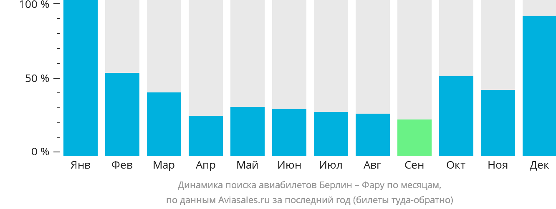 Динамика поиска авиабилетов из Берлина в Фару по месяцам