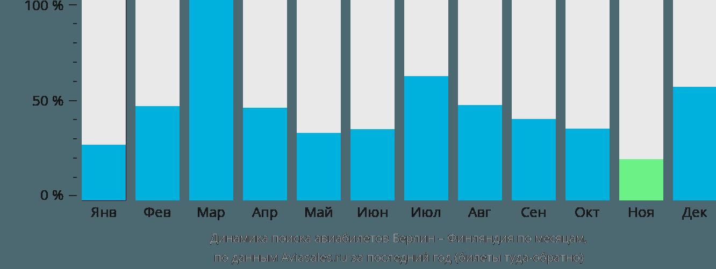 Динамика поиска авиабилетов из Берлина в Финляндию по месяцам