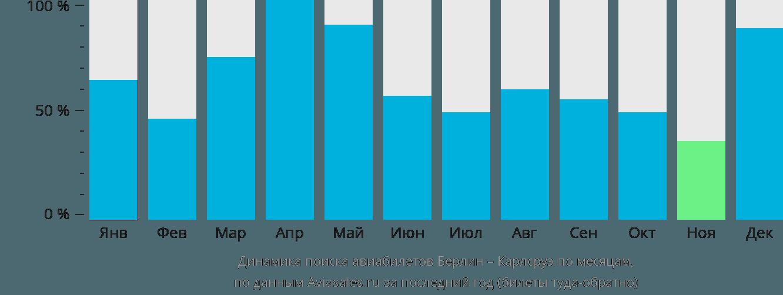 Динамика поиска авиабилетов из Берлина в Карлсруэ по месяцам