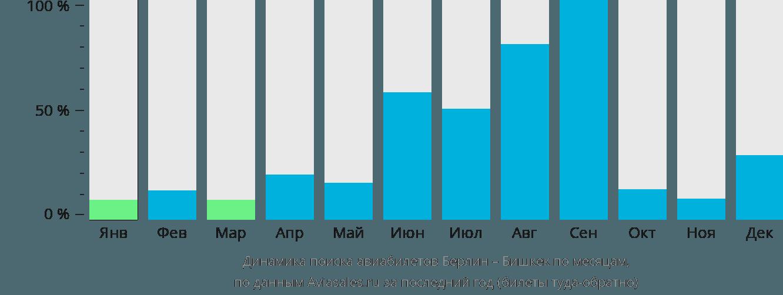 Динамика поиска авиабилетов из Берлина в Бишкек по месяцам