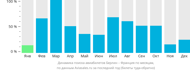 Динамика поиска авиабилетов из Берлина во Францию по месяцам