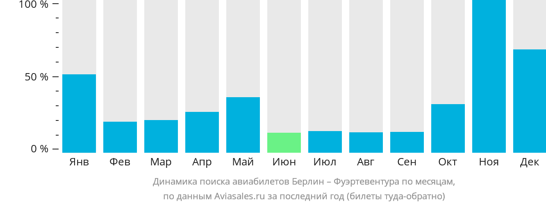 Динамика поиска авиабилетов из Берлина в Фуэртевентуру по месяцам