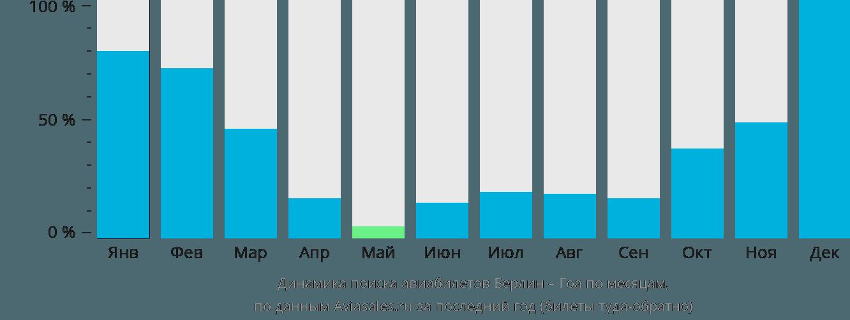 Динамика поиска авиабилетов из Берлина в Гоа по месяцам