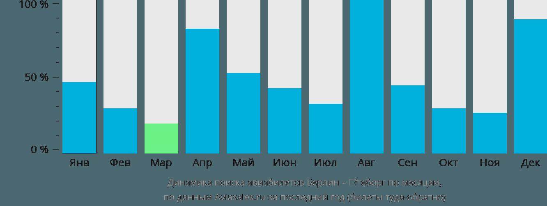 Динамика поиска авиабилетов из Берлина в Гётеборг по месяцам