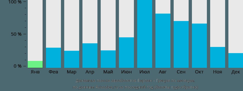 Динамика поиска авиабилетов из Берлина в Грецию по месяцам