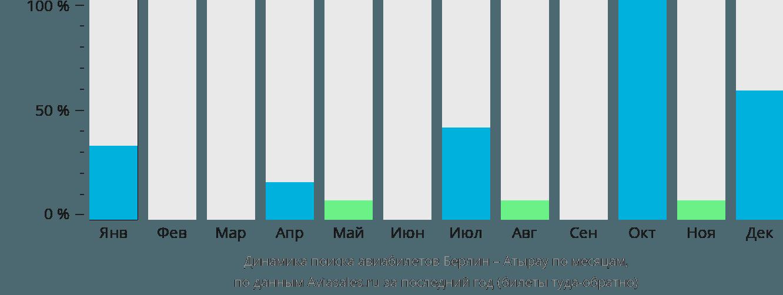 Динамика поиска авиабилетов из Берлина в Атырау по месяцам