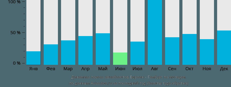 Динамика поиска авиабилетов из Берлина в Гамбург по месяцам