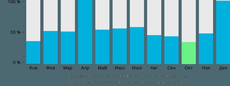 Динамика поиска авиабилетов из Берлина в Хельсинки по месяцам