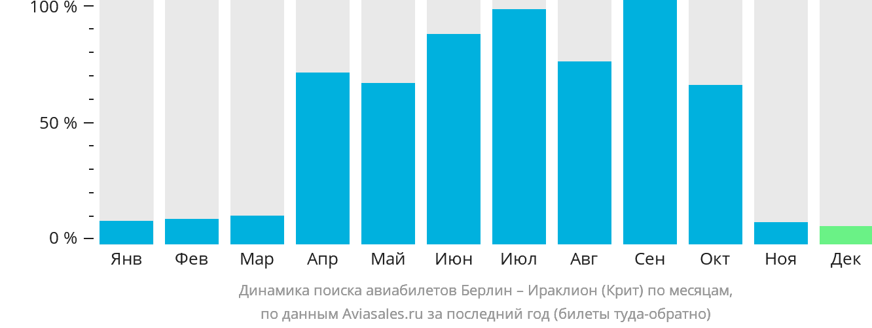 Динамика поиска авиабилетов из Берлина в Ираклион (Крит) по месяцам