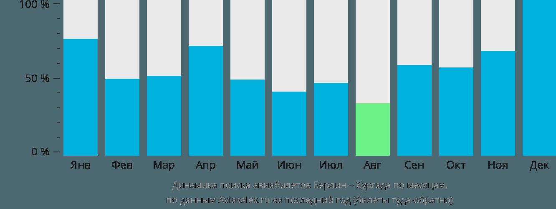 Динамика поиска авиабилетов из Берлина в Хургаду по месяцам