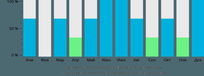 Динамика поиска авиабилетов из Берлина в Читу по месяцам